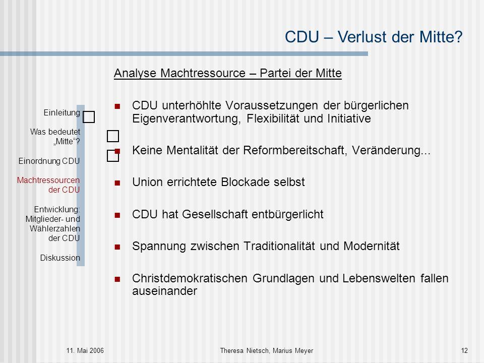 CDU – Verlust der Mitte? 11. Mai 2006Theresa Nietsch, Marius Meyer12 Analyse Machtressource – Partei der Mitte CDU unterhöhlte Voraussetzungen der bür