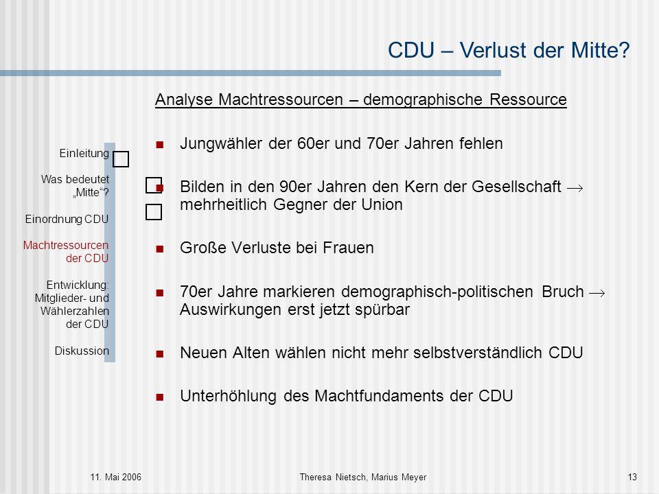 CDU – Verlust der Mitte? 11. Mai 2006Theresa Nietsch, Marius Meyer13 Analyse Machtressourcen – demographische Ressource Jungwähler der 60er und 70er J