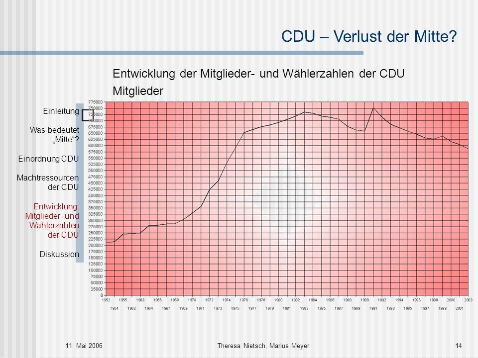 CDU – Verlust der Mitte? 11. Mai 2006Theresa Nietsch, Marius Meyer14 Entwicklung der Mitglieder- und Wählerzahlen der CDU Mitglieder Einleitung Was be