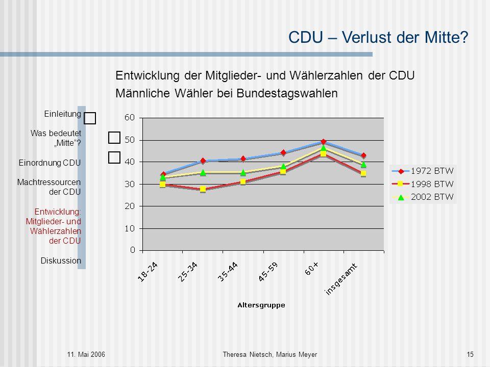 CDU – Verlust der Mitte? 11. Mai 2006Theresa Nietsch, Marius Meyer15 Entwicklung der Mitglieder- und Wählerzahlen der CDU Männliche Wähler bei Bundest