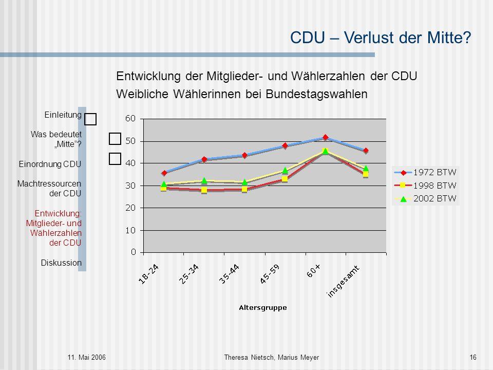 CDU – Verlust der Mitte? 11. Mai 2006Theresa Nietsch, Marius Meyer16 Entwicklung der Mitglieder- und Wählerzahlen der CDU Weibliche Wählerinnen bei Bu