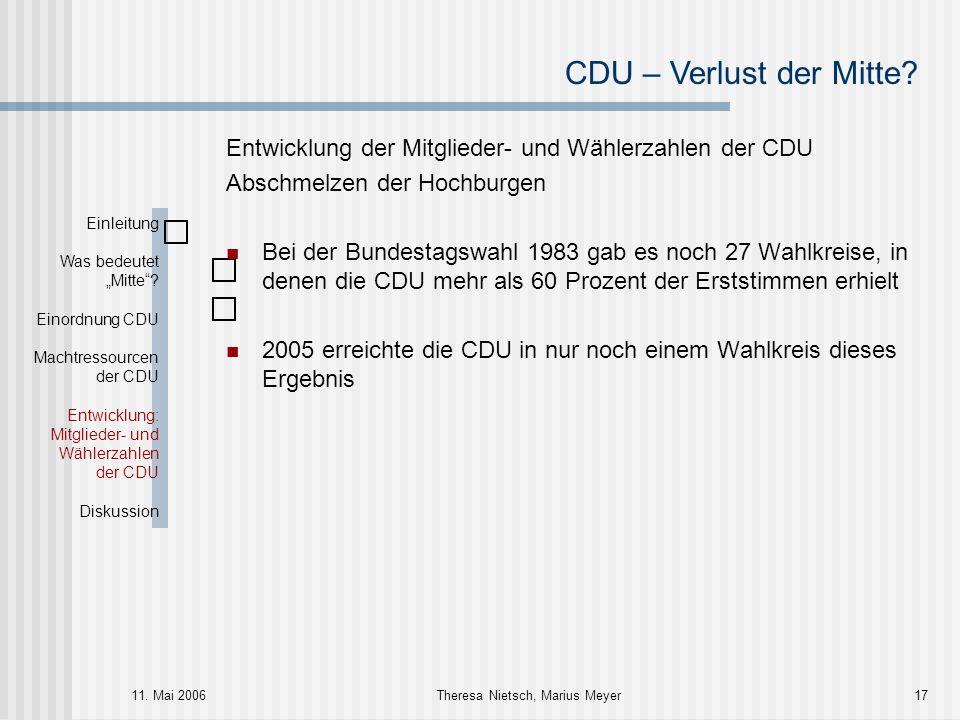 CDU – Verlust der Mitte? 11. Mai 2006Theresa Nietsch, Marius Meyer17 Entwicklung der Mitglieder- und Wählerzahlen der CDU Abschmelzen der Hochburgen B