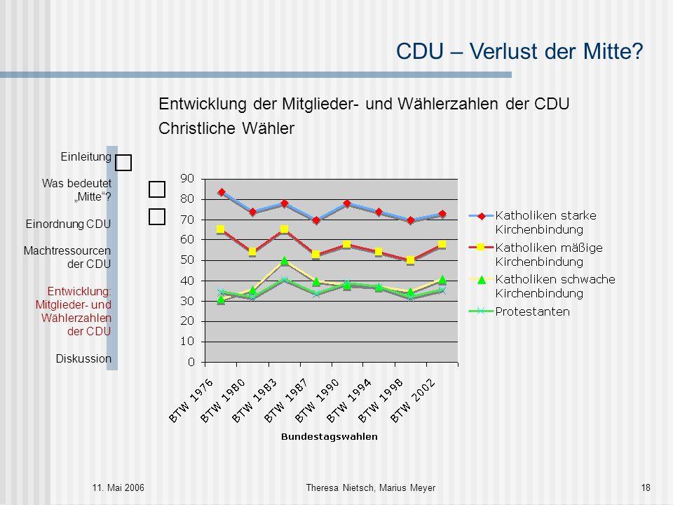 CDU – Verlust der Mitte? 11. Mai 2006Theresa Nietsch, Marius Meyer18 Entwicklung der Mitglieder- und Wählerzahlen der CDU Christliche Wähler Einleitun