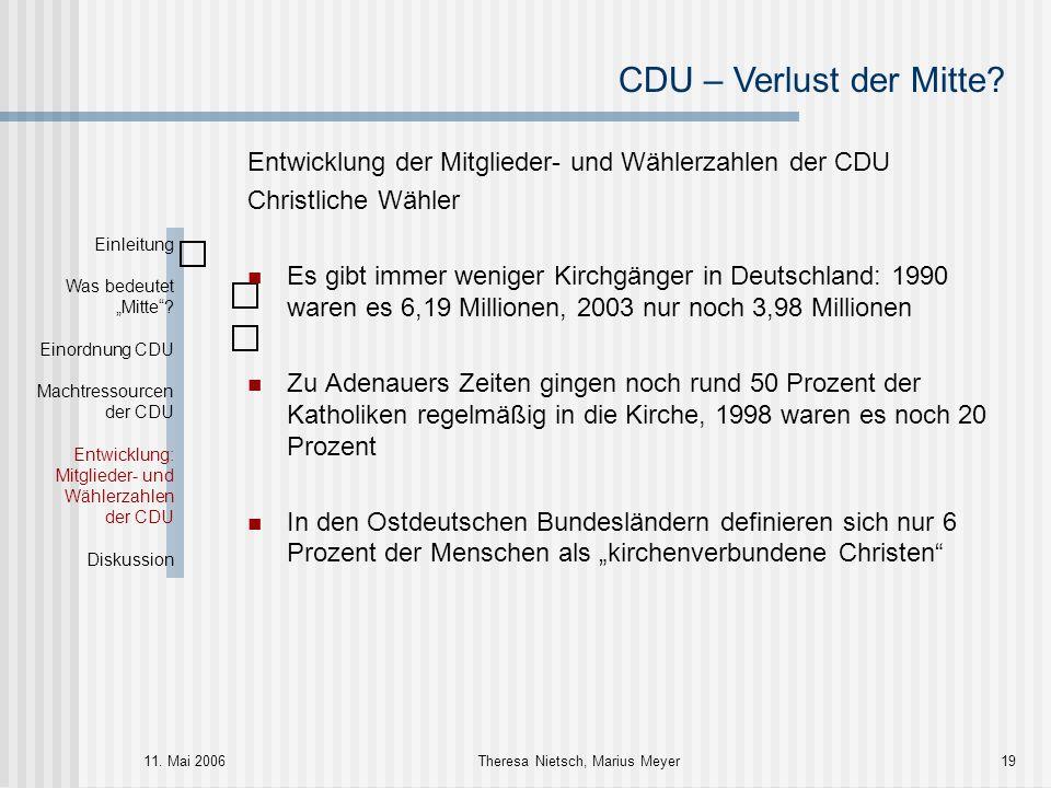 CDU – Verlust der Mitte? 11. Mai 2006Theresa Nietsch, Marius Meyer19 Entwicklung der Mitglieder- und Wählerzahlen der CDU Christliche Wähler Es gibt i