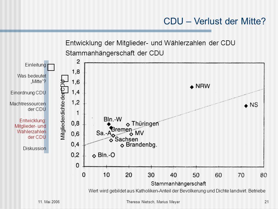 CDU – Verlust der Mitte? 11. Mai 2006Theresa Nietsch, Marius Meyer21 Entwicklung der Mitglieder- und Wählerzahlen der CDU Stammanhängerschaft der CDU