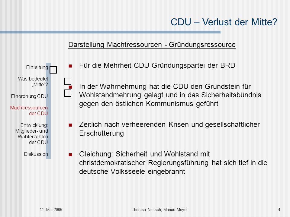 CDU – Verlust der Mitte? 11. Mai 2006Theresa Nietsch, Marius Meyer4 Darstellung Machtressourcen - Gründungsressource Für die Mehrheit CDU Gründungspar
