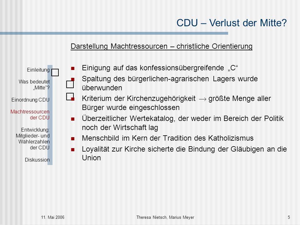 CDU – Verlust der Mitte? 11. Mai 2006Theresa Nietsch, Marius Meyer5 Darstellung Machtressourcen – christliche Orientierung Einigung auf das konfession