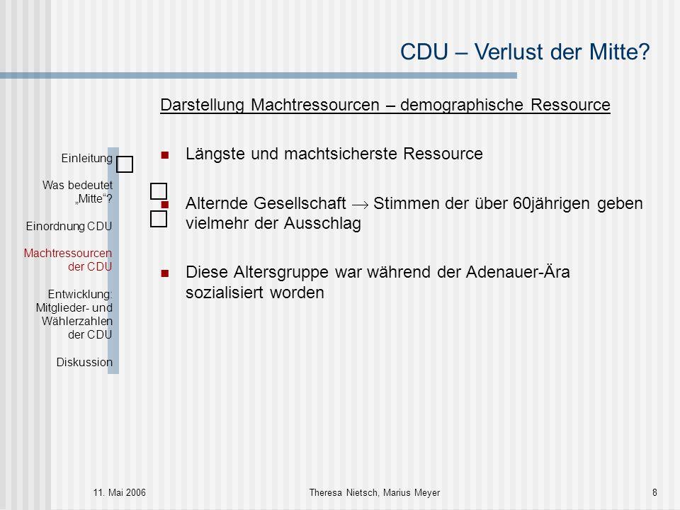 CDU – Verlust der Mitte? 11. Mai 2006Theresa Nietsch, Marius Meyer8 Darstellung Machtressourcen – demographische Ressource Längste und machtsicherste