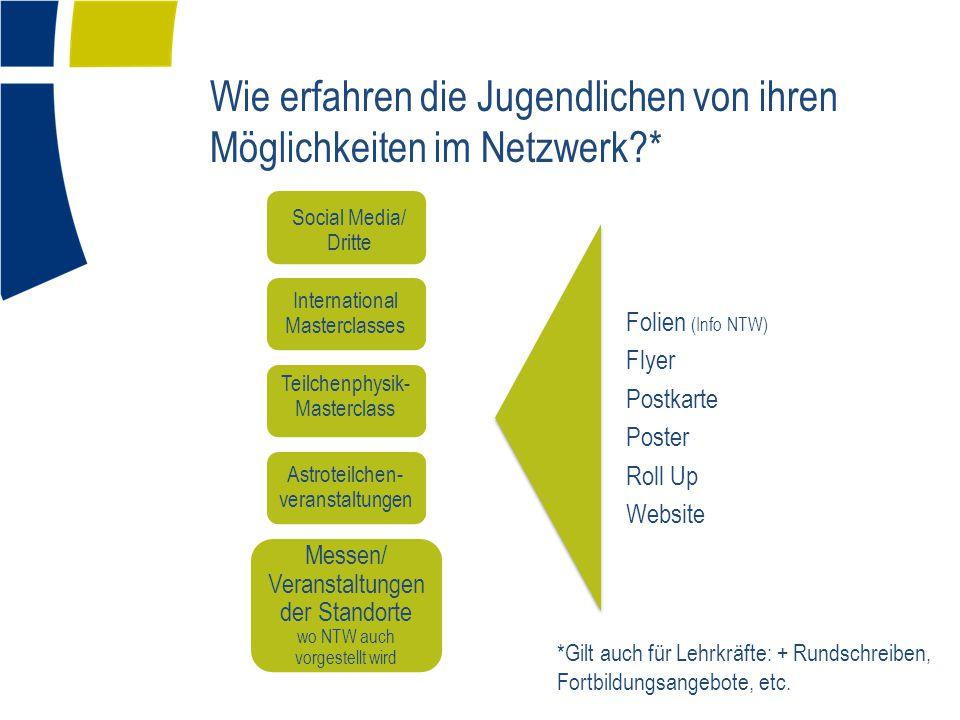 Wie erfahren die Jugendlichen von ihren Möglichkeiten im Netzwerk?* Folien (Info NTW) Flyer Postkarte Poster Roll Up Website Social Media/ Dritte Inte