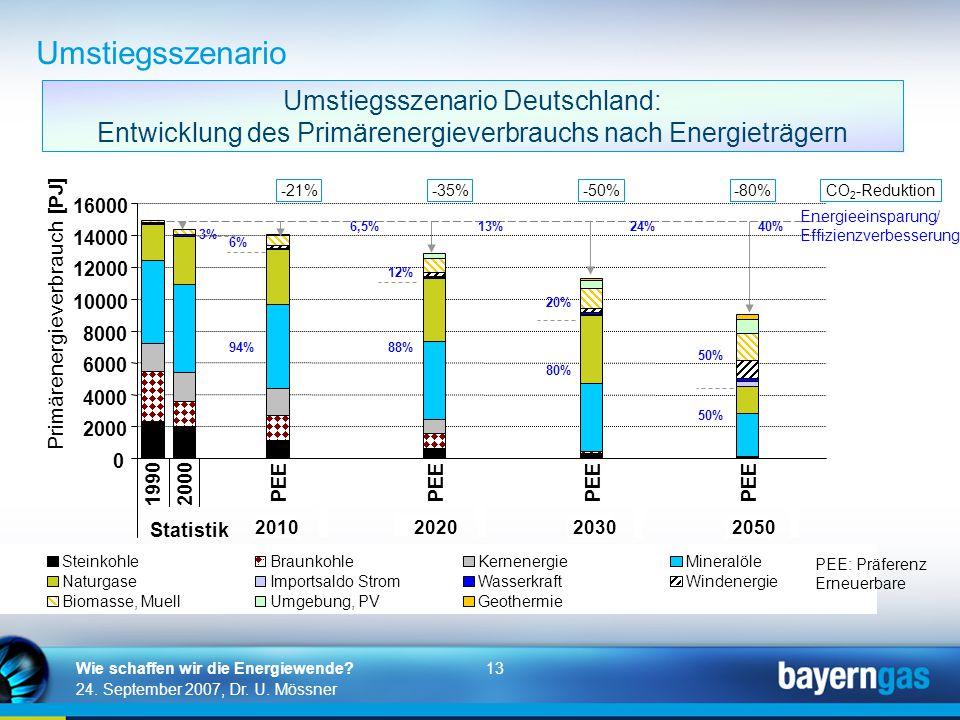 13 24. September 2007, Dr. U. Mössner Wie schaffen wir die Energiewende? Umstiegsszenario Deutschland: Entwicklung des Primärenergieverbrauchs nach En