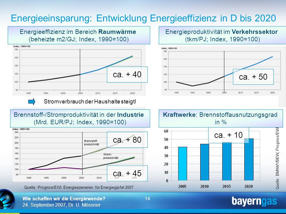 14 24. September 2007, Dr. U. Mössner Wie schaffen wir die Energiewende? Quelle: Prognos/EWI: Energieszenarien für Energiegipfel 2007 Energieproduktiv