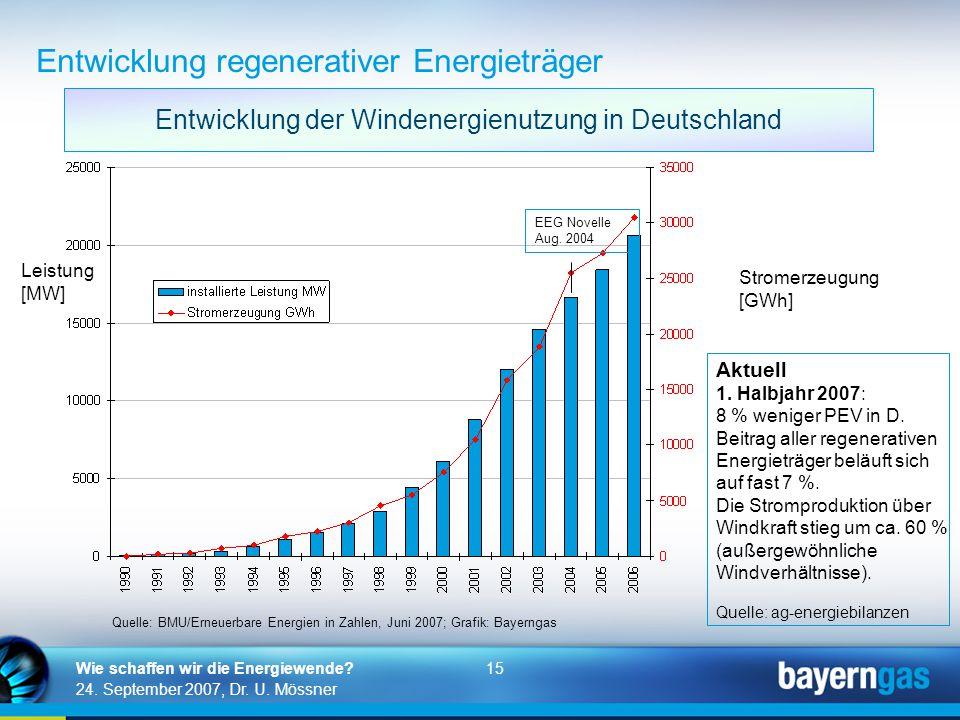 15 24. September 2007, Dr. U. Mössner Wie schaffen wir die Energiewende? Leistung [MW] Stromerzeugung [GWh] EEG Novelle Aug. 2004 Quelle: BMU/Erneuerb