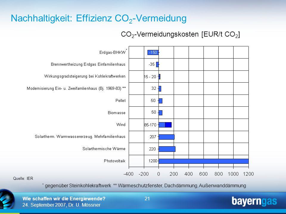 21 24. September 2007, Dr. U. Mössner Wie schaffen wir die Energiewende? Nachhaltigkeit: Effizienz CO 2 -Vermeidung CO 2 -Vermeidungskosten [EUR/t CO