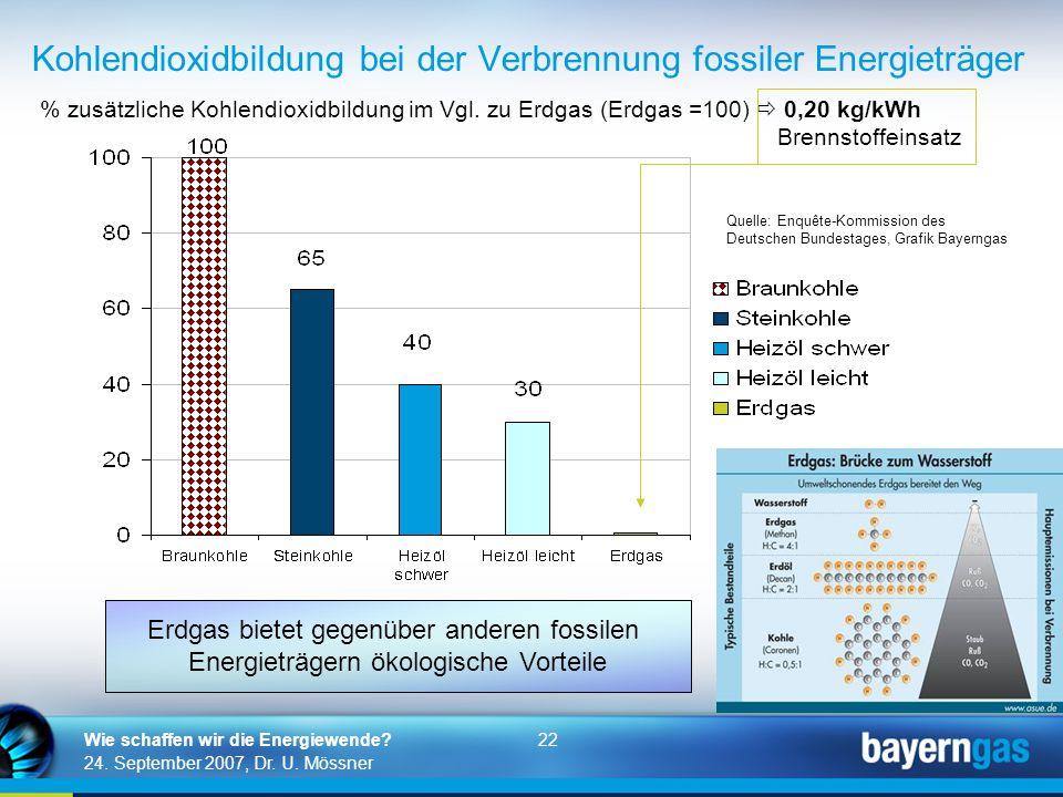 22 24. September 2007, Dr. U. Mössner Wie schaffen wir die Energiewende? Kohlendioxidbildung bei der Verbrennung fossiler Energieträger % zusätzliche