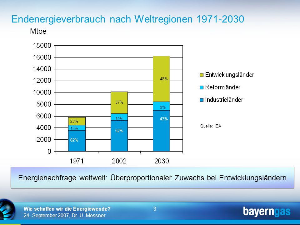 3 24. September 2007, Dr. U. Mössner Wie schaffen wir die Energiewende? Endenergieverbrauch nach Weltregionen 1971-2030 Mtoe 15% 23% 62% 10% 37% 52% 9
