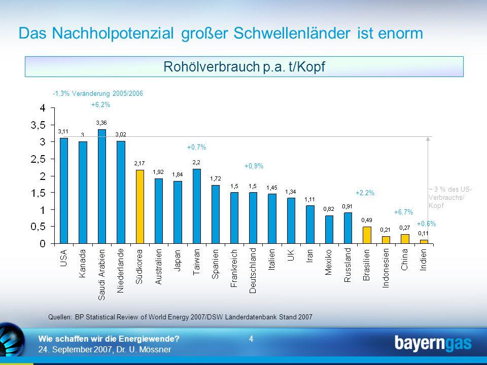 4 24. September 2007, Dr. U. Mössner Wie schaffen wir die Energiewende? Quellen: BP Statistical Review of World Energy 2007/DSW Länderdatenbank Stand