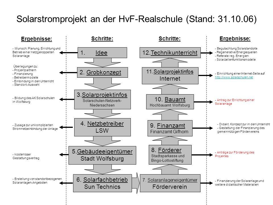 Solarstromprojekt an der HvF-Realschule (Stand: 31.10.06) Ergebnisse: Schritte: 1. Idee 2. Grobkonzept 3.Solarprojektinfos Solarschulen-Netzwerk- Nied