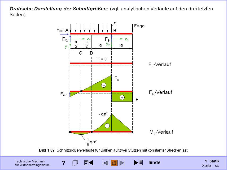 Technische Mechanik für Wirtschaftsingenieure 1 Statik Seite: 103 _ - qa 2 qa 2 1818 _ F AV Grafische Darstellung der Schnittgrößen: (vgl.