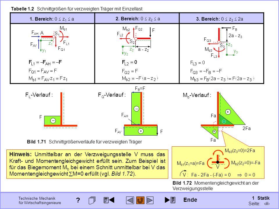 Technische Mechanik für Wirtschaftsingenieure 1 Statik Seite: 105 Fa + 2Fa + M b -Verlauf : V Bild 1.72 Momentengleichgewicht an der Verzweigungsstelle F F AV + F F Q -Verlauf : F B =F F AH M b2 (z 2 =0)=-Fa M b1 (z 1 =a)=Fa M b3 (z 3 =0)=2Fa Hinweis: Unmittelbar an der Verzweigungsstelle V muss das Kraft- und Momentengleichgewicht erfüllt sein.