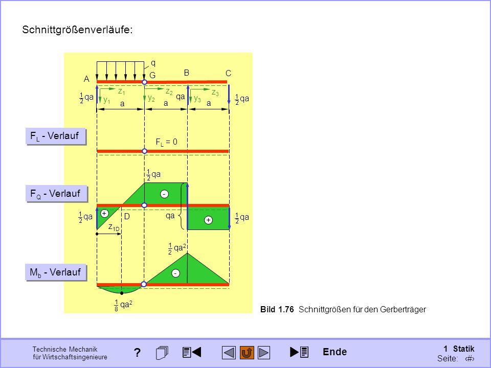 Technische Mechanik für Wirtschaftsingenieure 1 Statik Seite: 109 Bild 1.76 Schnittgrößen für den Gerberträger 1818 qa 2 A B a q G C a qa z1z1 y1y1 z2z2 y2y2 z3z3 y3y3 a + - + F L = 0 F L - Verlauf F Q - Verlauf D z 1D qa - 1212 qa 2 M b - Verlauf Schnittgrößenverläufe: Ende ?