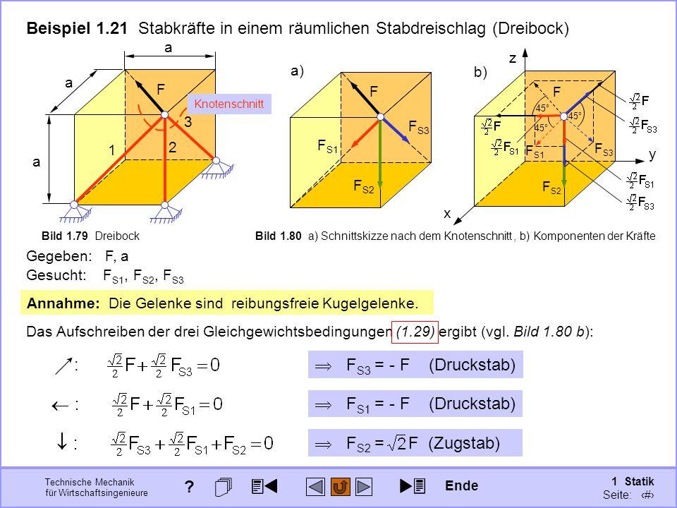 Technische Mechanik für Wirtschaftsingenieure 1 Statik Seite: 113 x y z b), b) Komponenten der Kräfte Beispiel 1.21 Stabkräfte in einem räumlichen Stabdreischlag (Dreibock) a F 1 2 3 a a  F S2 = F (Zugstab) F S2 Gesucht: F S1, F S2, F S3 Gegeben: F, a F S3 45° F S1 45° Das Aufschreiben der drei Gleichgewichtsbedingungen (1.29) ergibt (vgl.