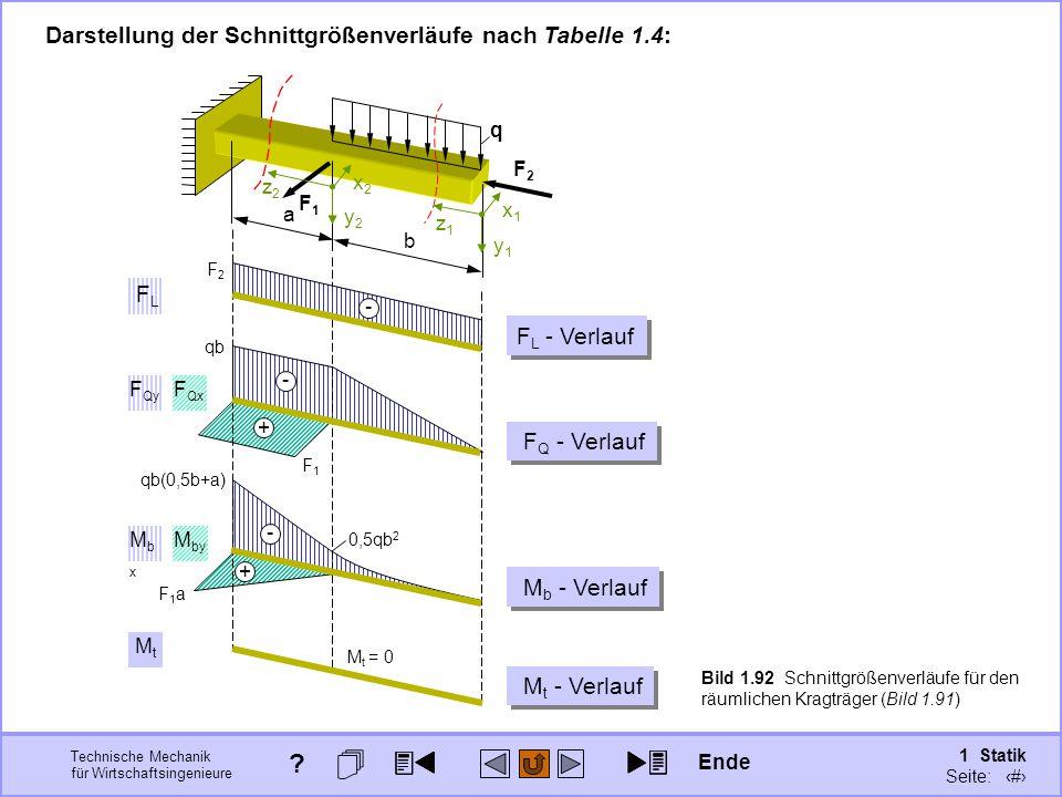 Technische Mechanik für Wirtschaftsingenieure 1 Statik Seite: 126 q F1F1 F2F2 b a x1x1 y1y1 z1z1 x2x2 y2y2 z2z2 F1aF1a + M by F1F1 + F Qx qb - F Qy M t M t = 0 - 0,5qb 2 qb(0,5b+a) MbxMbx Bild 1.92 Schnittgrößenverläufe für den räumlichen Kragträger (Bild 1.91) Darstellung der Schnittgrößenverläufe nach Tabelle 1.4: F2F2 - F L F L - Verlauf F Q - Verlauf M b - Verlauf M t - Verlauf Ende ?