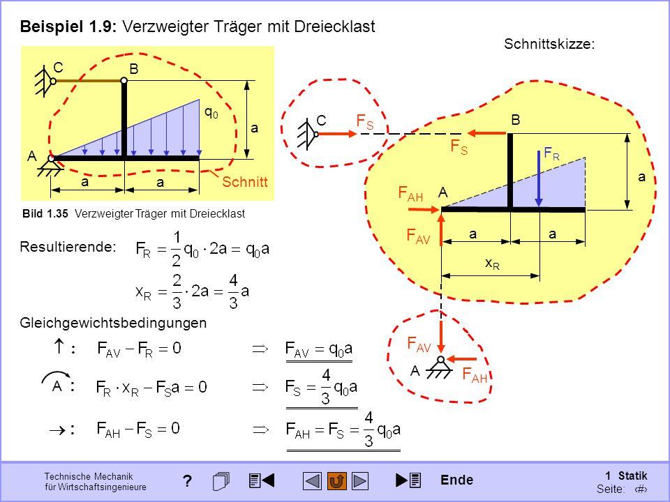 Technische Mechanik für Wirtschaftsingenieure 1 Statik Seite: 61 Bild 1.35 Verzweigter Träger mit Dreiecklast q0q0 a a a B C A a a a Schnittskizze: B FSFS Beispiel 1.9: Verzweigter Träger mit Dreiecklast Schnitt C FSFS F AH F AV A FRFR xRxR A F AH F AV Resultierende: Gleichgewichtsbedingungen : : :: A : Ende ?