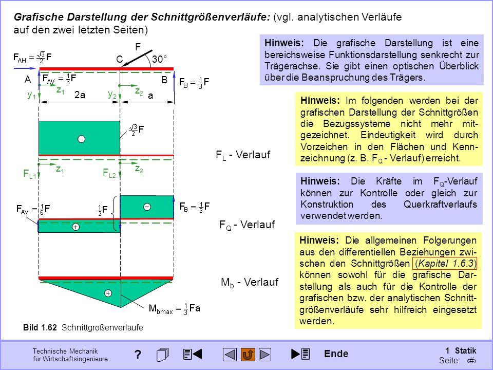 Technische Mechanik für Wirtschaftsingenieure 1 Statik Seite: 94 Grafische Darstellung der Schnittgrößenverläufe: (vgl.