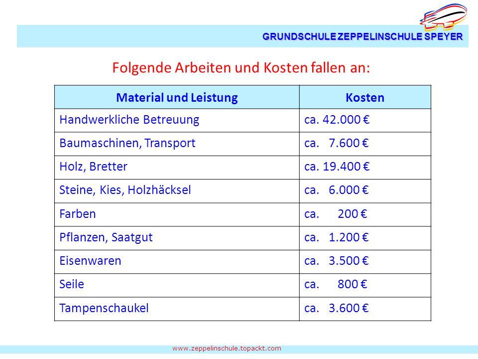 www.zeppelinschule.topackt.com GRUNDSCHULE ZEPPELINSCHULE SPEYER Material und LeistungKosten Handwerkliche Betreuungca.