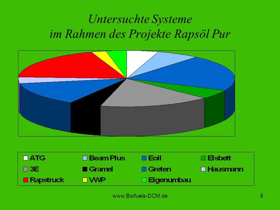www.Biofuels-DCM.de5 Untersuchte Systeme im Rahmen des Projekte Rapsöl Pur