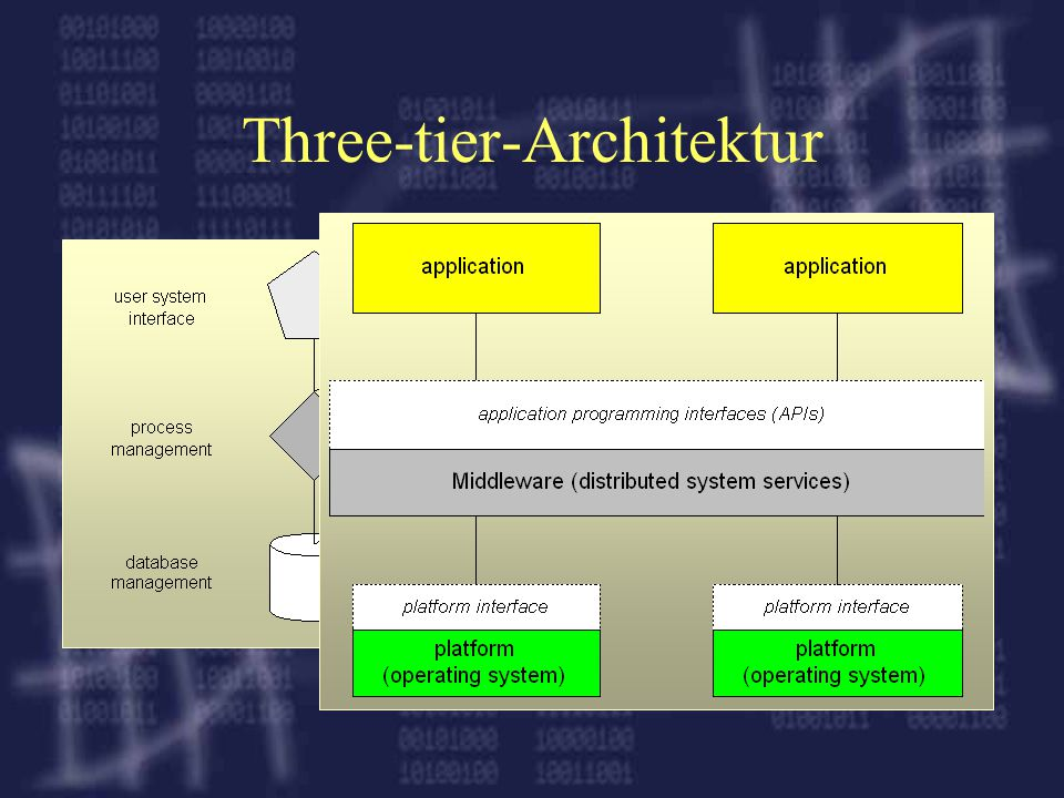 Three-tier-Architektur
