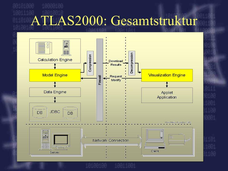 ATLAS2000: Gesamtstruktur