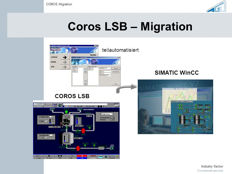 For internal use only Industry Sector COROS Migration Coros LSB Lösungsansätze Option 1: nur COROS OS Bussystem Option 2: COROS OS und AS (auch schrittweise) Bussystem S5-SystemeS7-Systeme