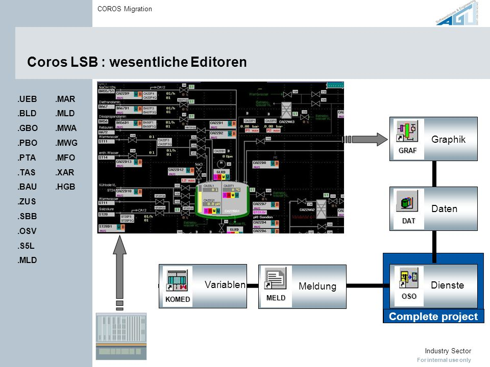 For internal use only Industry Sector COROS Migration Coros LSB : wesentliche Editoren Variablen MeldungGraphikDaten KOMED MELD DAT GRAF Complete proj