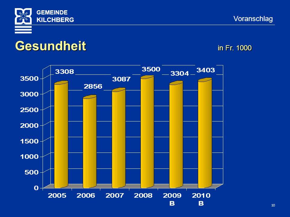 10 GEMEINDE KILCHBERG Voranschlag Gesundheit in Fr. 1000