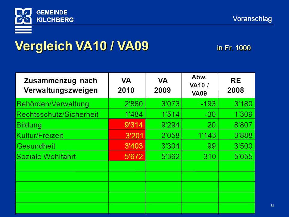 11 GEMEINDE KILCHBERG Voranschlag Vergleich VA10 / VA09 in Fr.
