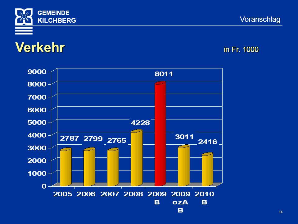 14 GEMEINDE KILCHBERG Voranschlag Verkehr in Fr. 1000