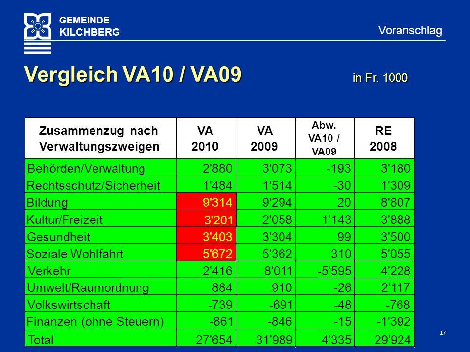 17 GEMEINDE KILCHBERG Voranschlag Vergleich VA10 / VA09 in Fr. 1000 Finanzen (ohne Steuern)-861-846-15-1'392 Volkswirtschaft-739-691-48-768 Total27'65