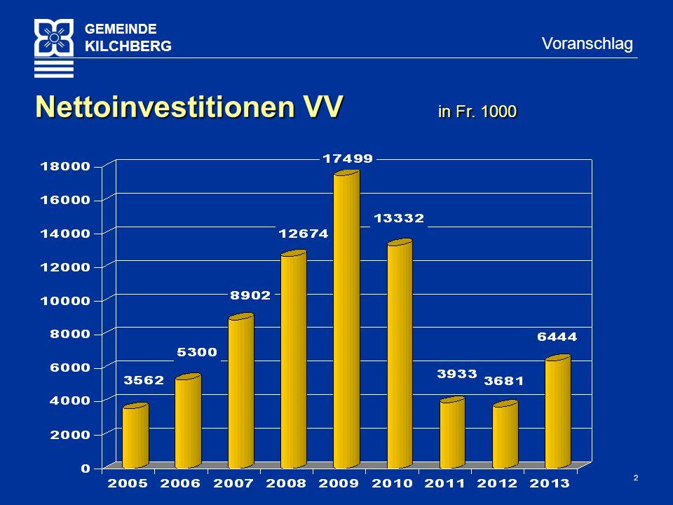 13 GEMEINDE KILCHBERG Voranschlag Vergleich VA10 / VA09 in Fr.