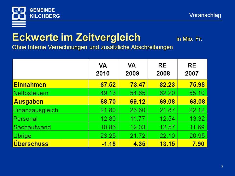 3 GEMEINDE KILCHBERG Voranschlag Eckwerte im Zeitvergleich in Mio.