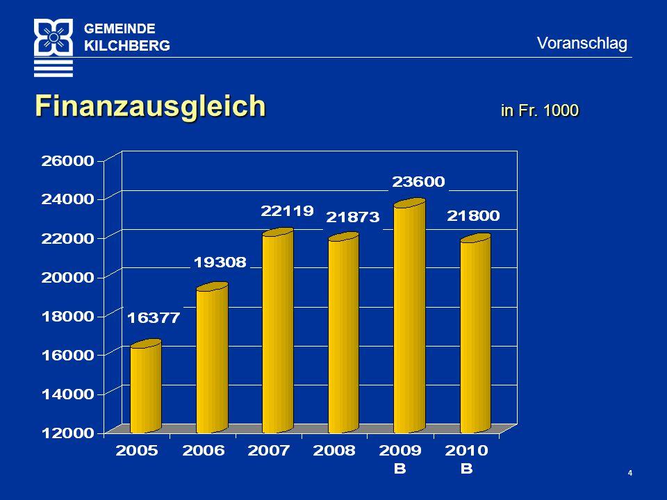 4 GEMEINDE KILCHBERG Voranschlag Finanzausgleich in Fr. 1000