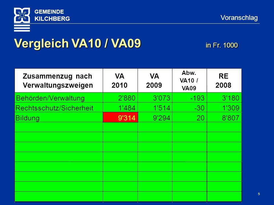 16 GEMEINDE KILCHBERG Voranschlag Umwelt/Raumordnung in Fr. 1000