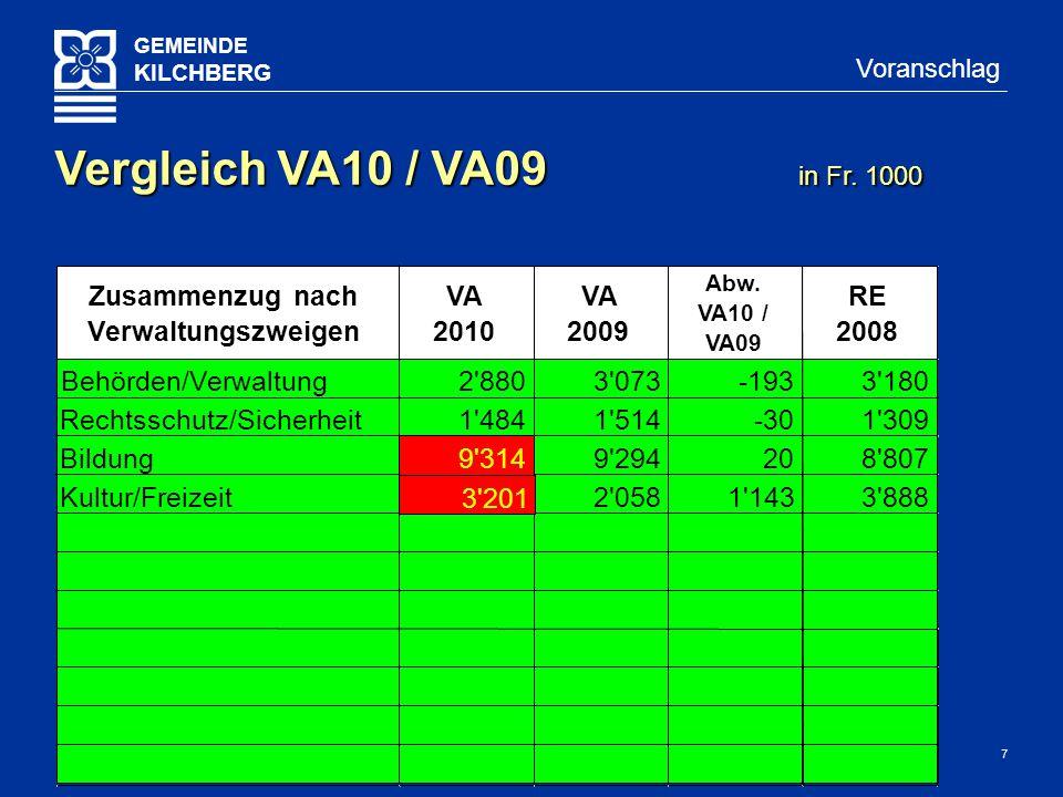 8 GEMEINDE KILCHBERG Voranschlag Kultur/Freizeit in Fr. 1000