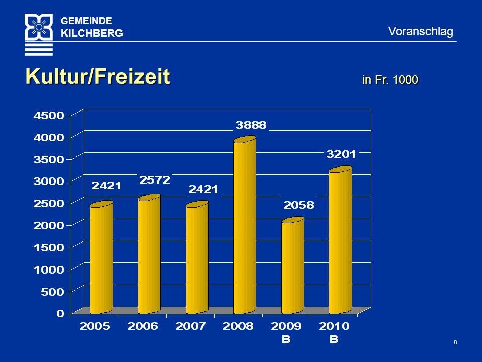 9 GEMEINDE KILCHBERG Voranschlag Vergleich VA10 / VA09 in Fr.