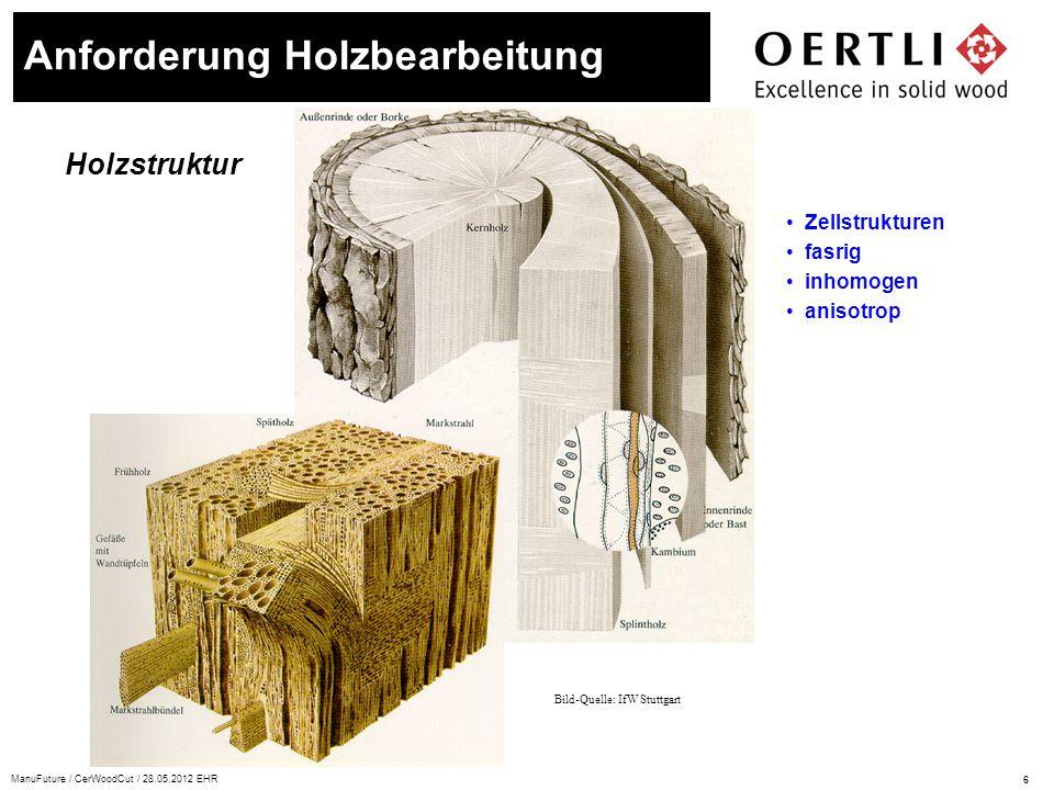 7 ManuFuture / CerWoodCut / 28.05.2012 EHR Schnittrichtungen Anforderung Holzbearbeitung Schnittrichtungen (nach Kivimaa): A senkrecht zur Faser B längs zur Faser C quer zur Faser Fachausdrücke: A Hirn- oder Stirnschnitt B Längsschnitt C Querschnitt