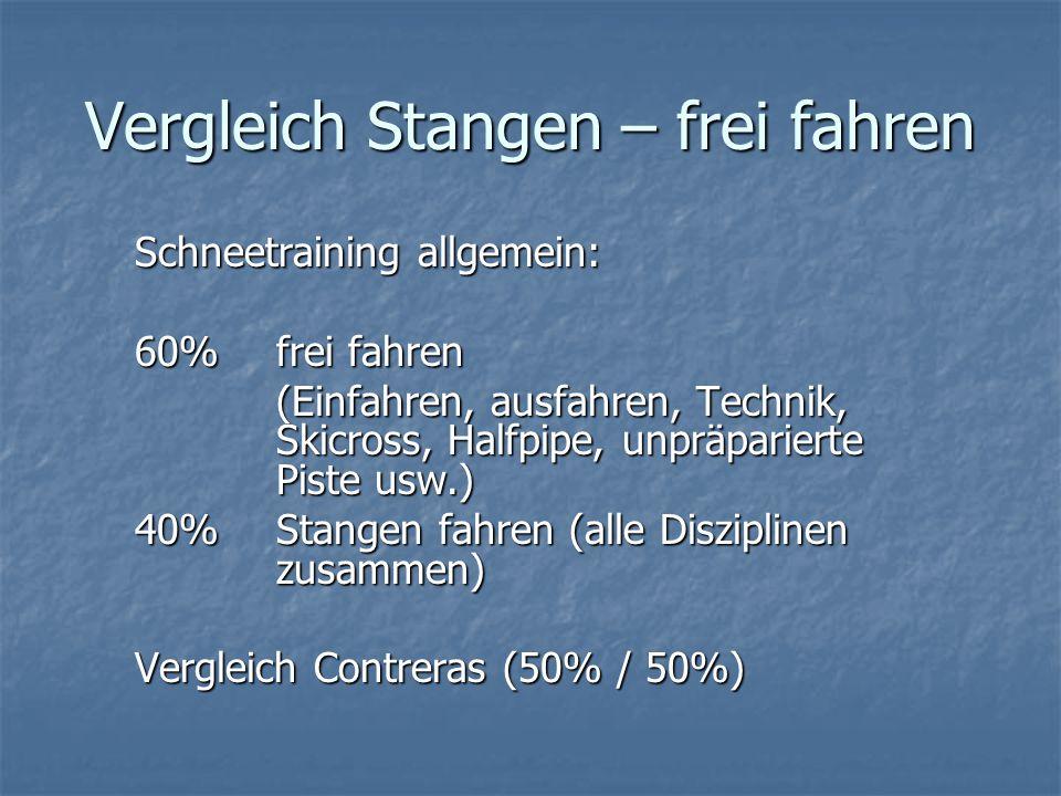 Vergleich Stangen – frei fahren Schneetraining allgemein: 60%frei fahren (Einfahren, ausfahren, Technik, Skicross, Halfpipe, unpräparierte Piste usw.)
