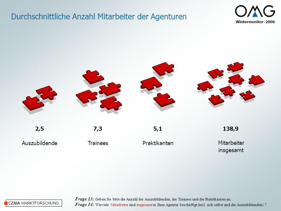 CZAIA MARKTFORSCHUNG Wintermonitor 2006 Durchschnittliche Anzahl Mitarbeiter der Agenturen Mitarbeiter insgesamt Frage 13: Geben Sie bitte die Anzahl der Auszubildenden, der Trainees und der Praktikanten an.