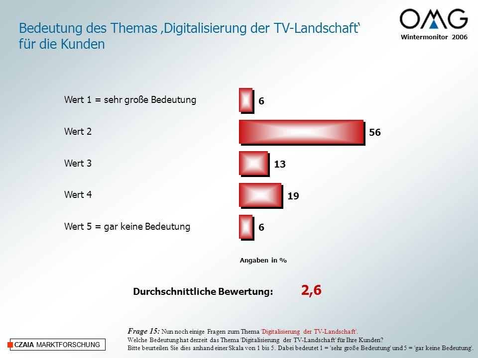 CZAIA MARKTFORSCHUNG Wintermonitor 2006 CZAIA MARKTFORSCHUNG Frage 15: Nun noch einige Fragen zum Thema Digitalisierung der TV-Landschaft .