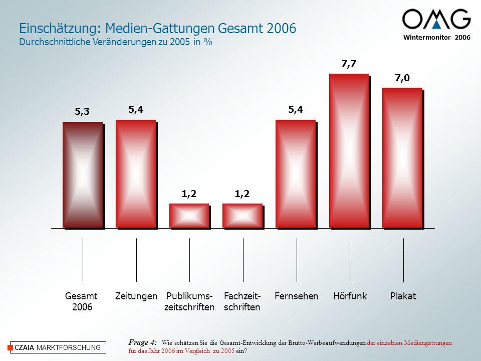 CZAIA MARKTFORSCHUNG Wintermonitor 2006 Einschätzung: Medien-Gattungen Gesamt 2006 Durchschnittliche Veränderungen zu 2005 in % ZeitungenPublikums- zeitschriften Fachzeit- schriften FernsehenHörfunkPlakatGesamt 2006 Frage 4: Wie schätzen Sie die Gesamt-Entwicklung der Brutto-Werbeaufwendungen der einzelnen Mediengattungen für das Jahr 2006 im Vergleich zu 2005 ein.