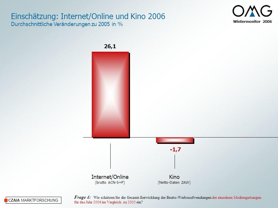 CZAIA MARKTFORSCHUNG Wintermonitor 2006 Einschätzung: Internet/Online und Kino 2006 Durchschnittliche Veränderungen zu 2005 in % Frage 4: Wie schätzen Sie die Gesamt-Entwicklung der Brutto-Werbeaufwendungen der einzelnen Mediengattungen für das Jahr 2006 im Vergleich zu 2005 ein.